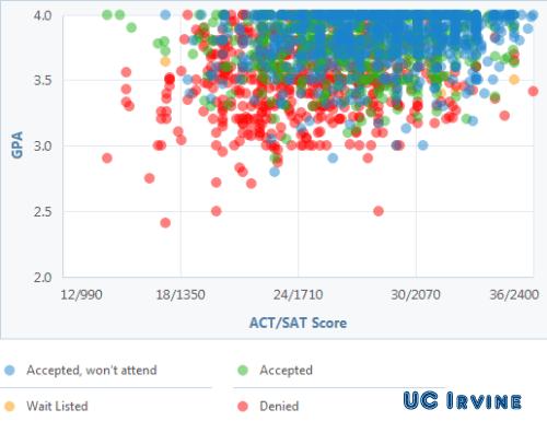 University Acceptance Graphs